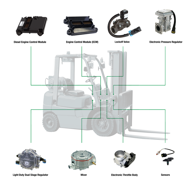 Industrial Mobile   EControls
